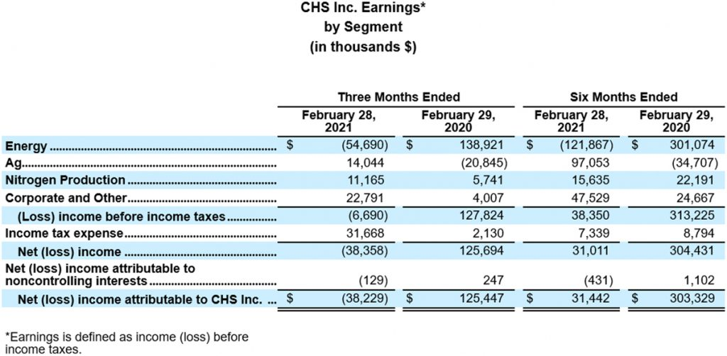 CHS income chart